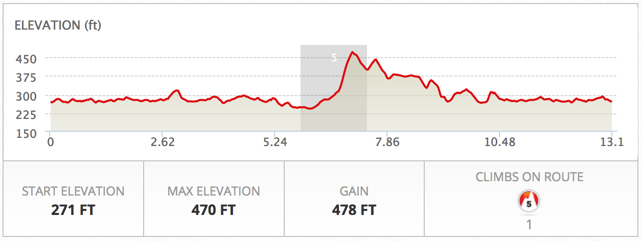 Dirt Half Challenge Elevation